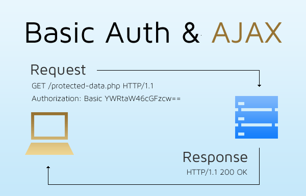 AJAX and HTTP Basic Auth