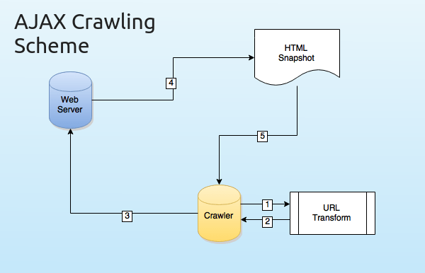 Crawlable AJAX Applications