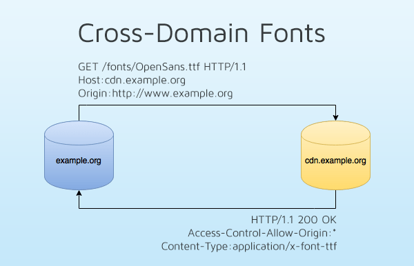 Cross Domain Fonts | CORS font-face issue