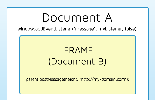 Cross-Domain Iframe Resize